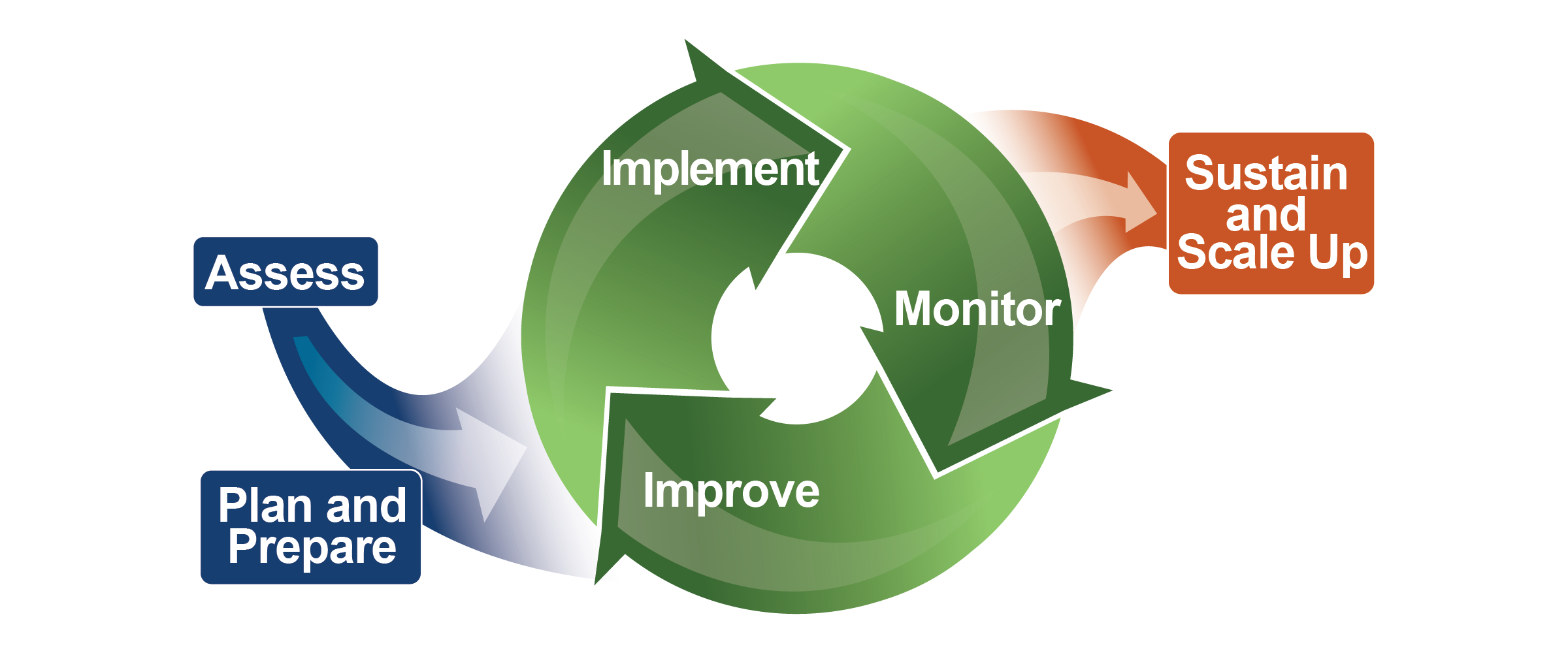 The three-phase technical assistance model. Assess plus Plan and Prepare feed into a continuous cycle of Implement, Monitor, and Improve. The output is Sustainability and Scale Up.